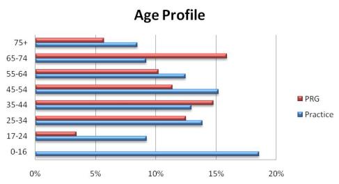 Age Profile