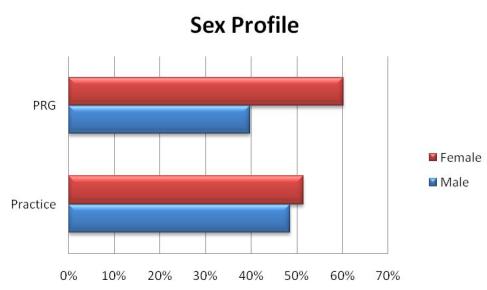 Sex (gender) profile graph