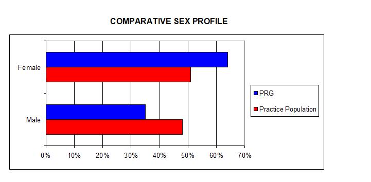 Comparative Sex Profile